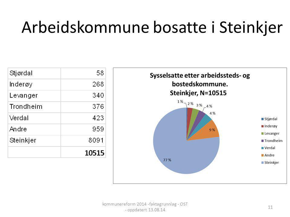 Arbeidskommune bosatte i Steinkjer kommunereform 2014 -faktagrunnlag - OST - oppdatert 13.08.14 11