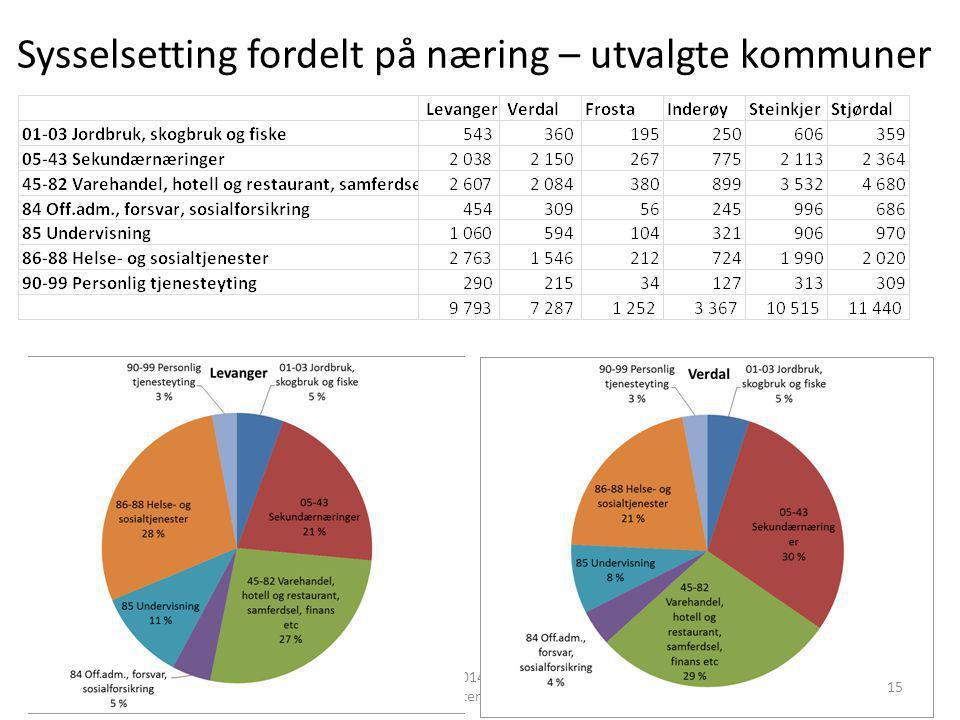 Sysselsetting fordelt på næring – utvalgte kommuner kommunereform 2014 -faktagrunnlag - OST - oppdatert 13.08.14 15