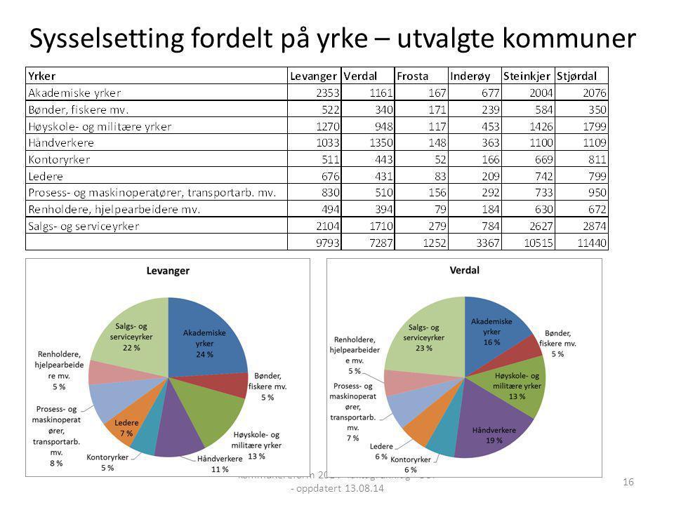 Sysselsetting fordelt på yrke – utvalgte kommuner kommunereform 2014 -faktagrunnlag - OST - oppdatert 13.08.14 16