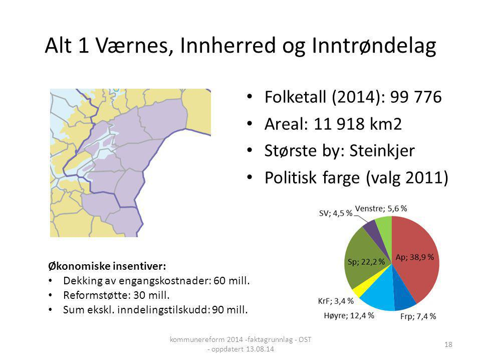 Alt 1 Værnes, Innherred og Inntrøndelag Folketall (2014): 99 776 Areal: 11 918 km2 Største by: Steinkjer Politisk farge (valg 2011) Økonomiske insenti