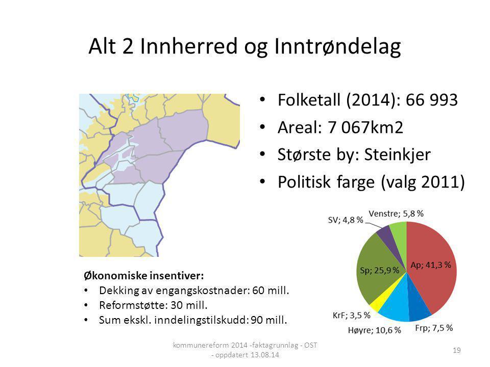 Alt 2 Innherred og Inntrøndelag Folketall (2014): 66 993 Areal: 7 067km2 Største by: Steinkjer Politisk farge (valg 2011) Økonomiske insentiver: Dekki