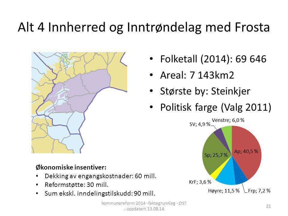 Alt 4 Innherred og Inntrøndelag med Frosta Folketall (2014): 69 646 Areal: 7 143km2 Største by: Steinkjer Politisk farge (Valg 2011) Økonomiske insent