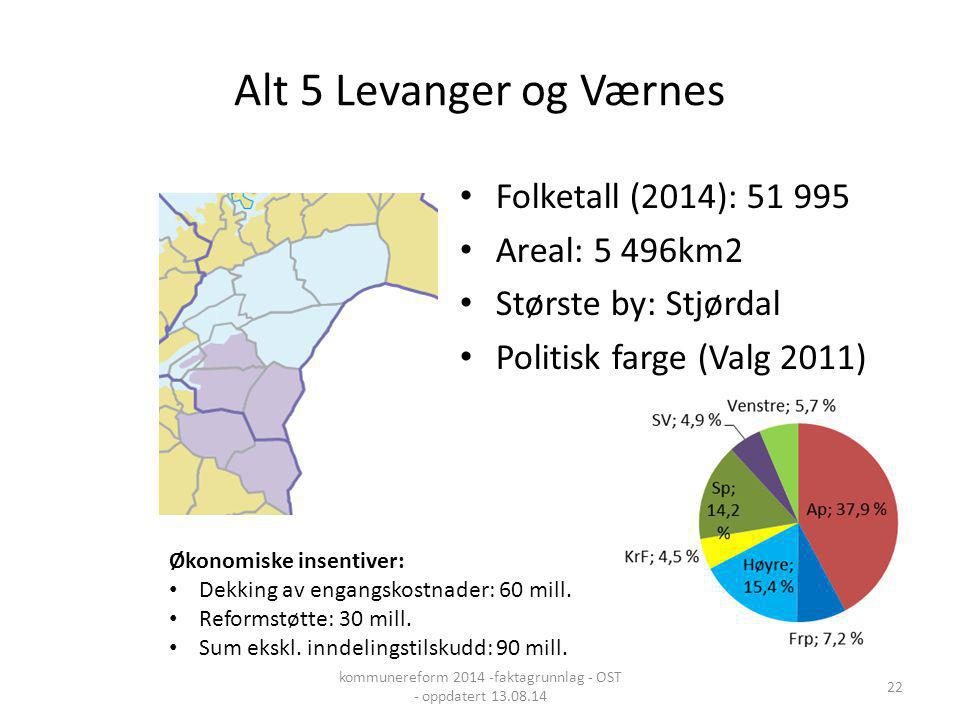 Alt 5 Levanger og Værnes Folketall (2014): 51 995 Areal: 5 496km2 Største by: Stjørdal Politisk farge (Valg 2011) Økonomiske insentiver: Dekking av en