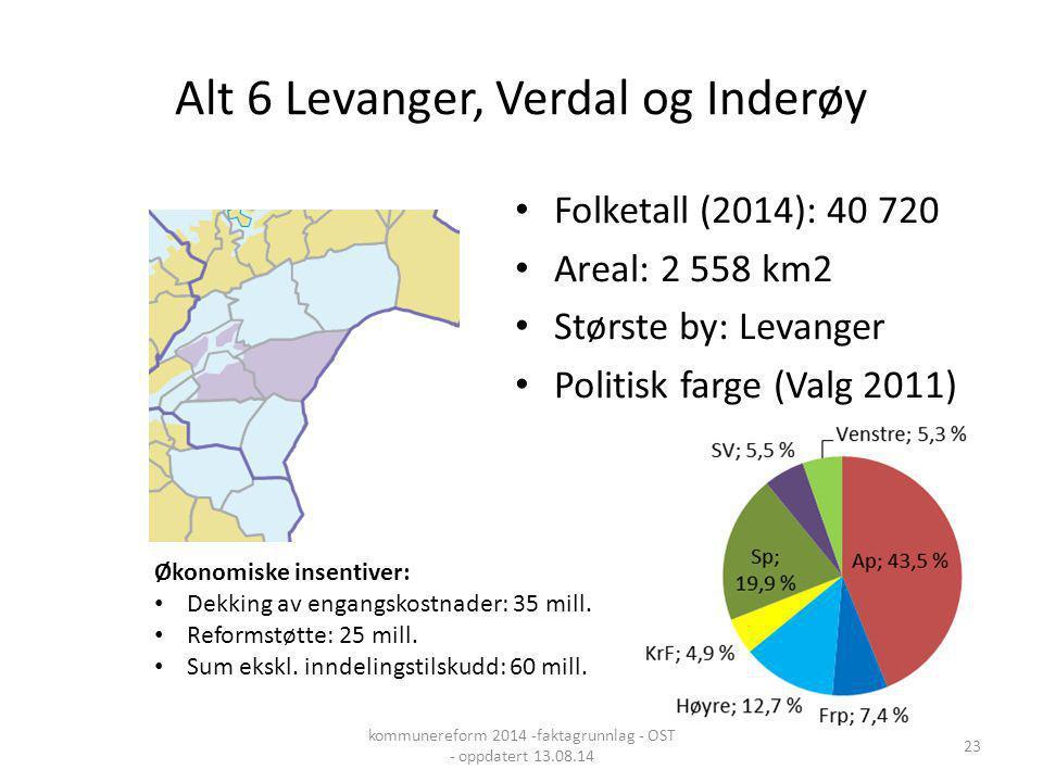 Alt 6 Levanger, Verdal og Inderøy Folketall (2014): 40 720 Areal: 2 558 km2 Største by: Levanger Politisk farge (Valg 2011) Økonomiske insentiver: Dek