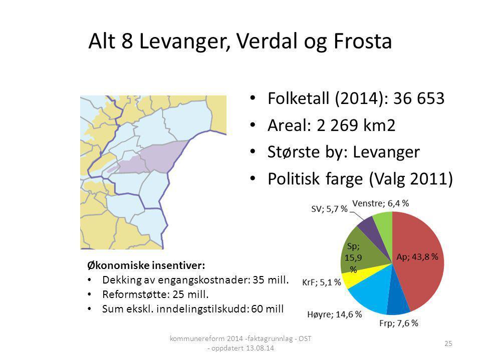Alt 8 Levanger, Verdal og Frosta Folketall (2014): 36 653 Areal: 2 269 km2 Største by: Levanger Politisk farge (Valg 2011) Økonomiske insentiver: Dekk