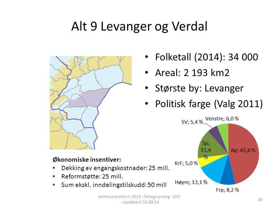 Alt 9 Levanger og Verdal Folketall (2014): 34 000 Areal: 2 193 km2 Største by: Levanger Politisk farge (Valg 2011) Økonomiske insentiver: Dekking av e