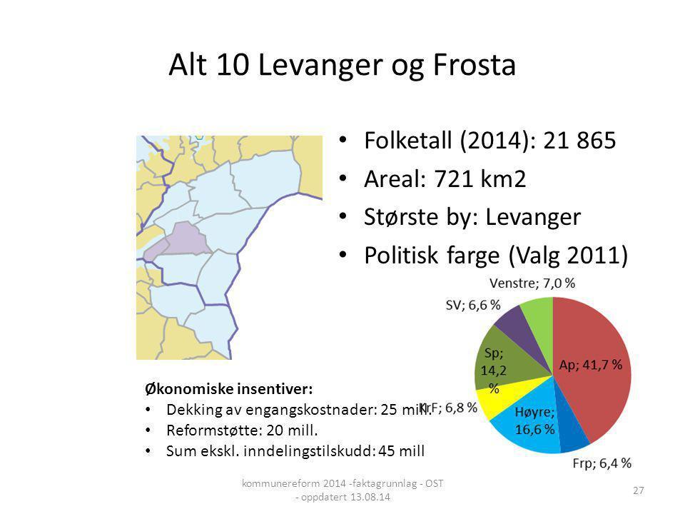 Alt 10 Levanger og Frosta Folketall (2014): 21 865 Areal: 721 km2 Største by: Levanger Politisk farge (Valg 2011) Økonomiske insentiver: Dekking av en