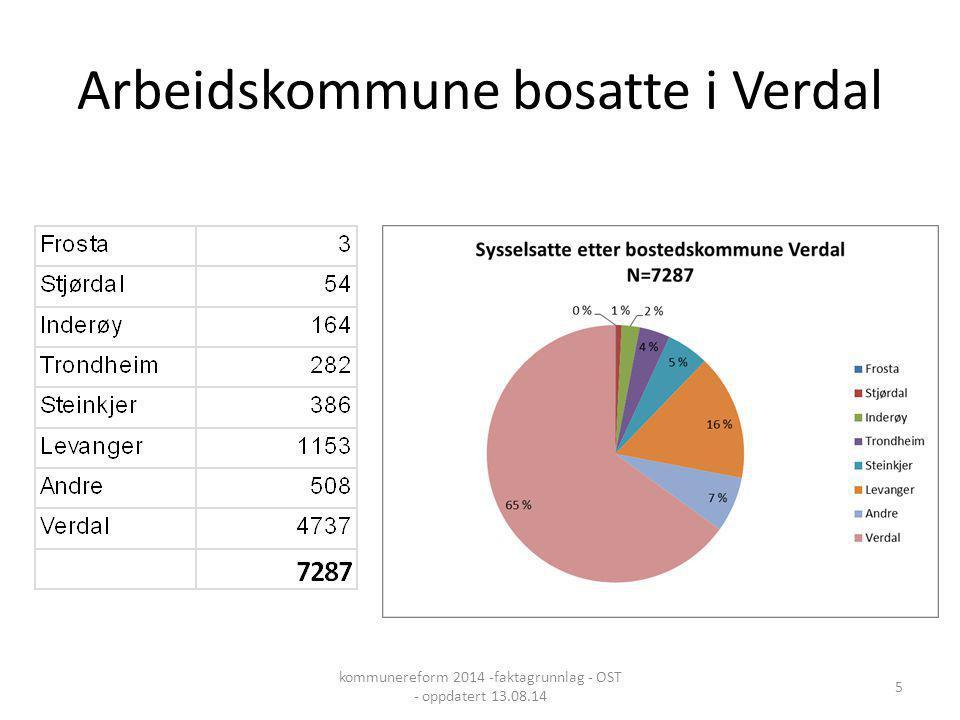 Arbeidskommune bosatte i Verdal kommunereform 2014 -faktagrunnlag - OST - oppdatert 13.08.14 5