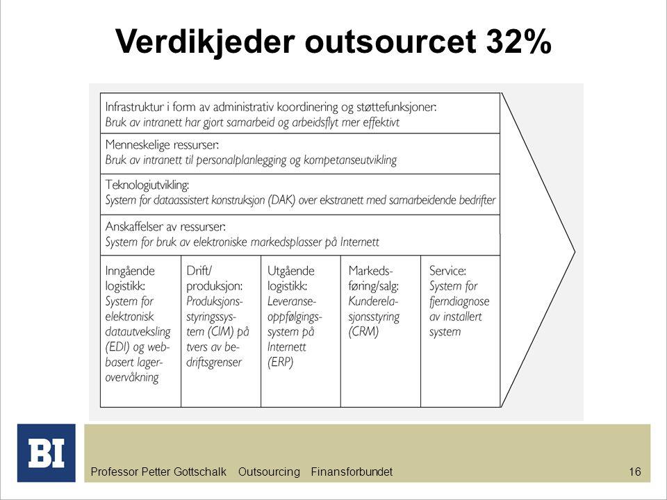Professor Petter Gottschalk Outsourcing Finansforbundet 16 Verdikjeder outsourcet 32%