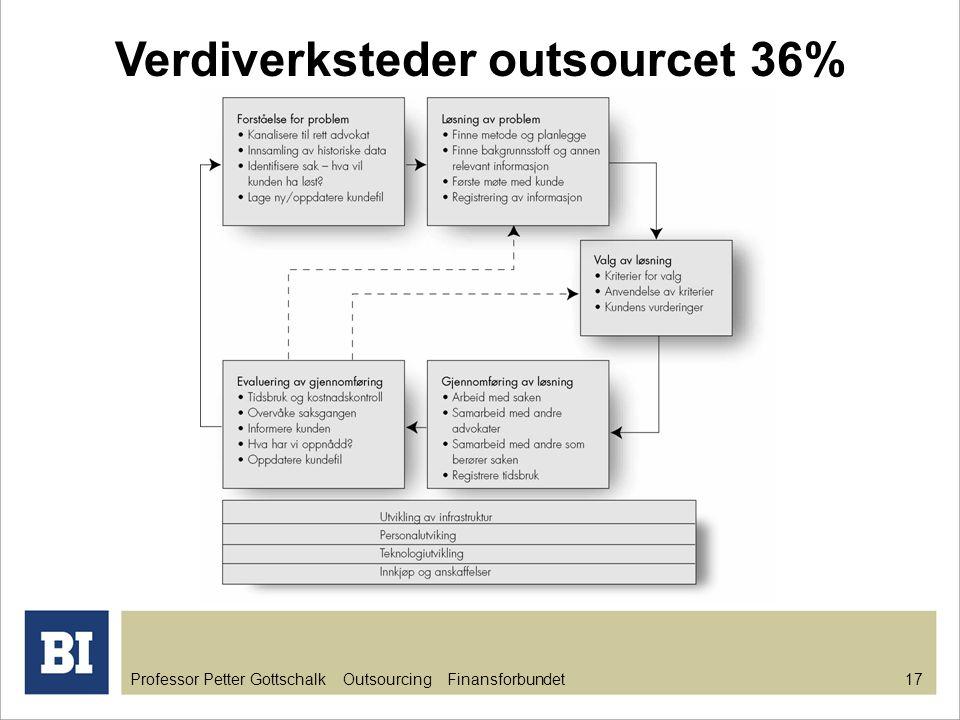 Professor Petter Gottschalk Outsourcing Finansforbundet 17 Verdiverksteder outsourcet 36%