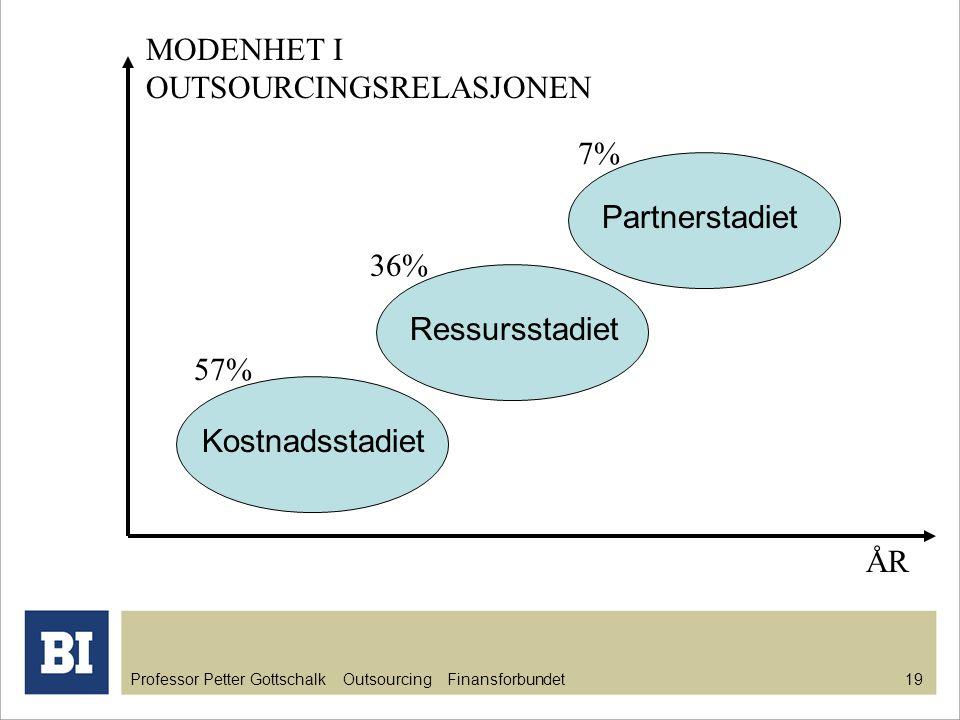 Professor Petter Gottschalk Outsourcing Finansforbundet 20 BESLUTNING OM OUTSOURCING Det er ingen vesentlig forskjell i graden av outsourcing mellom offentlig eide foretak (46,6 %) og privat eide bedrifter