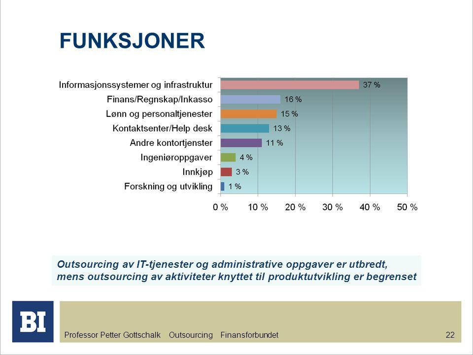 Professor Petter Gottschalk Outsourcing Finansforbundet 23 FORVENTET OG OPPNÅDD BESPARELSE Gjennomsnitt forventet besparelse alle funksjoner: 20,8 % Gjennomsnitt oppnådd besparelse alle funksjoner: 17,6 %