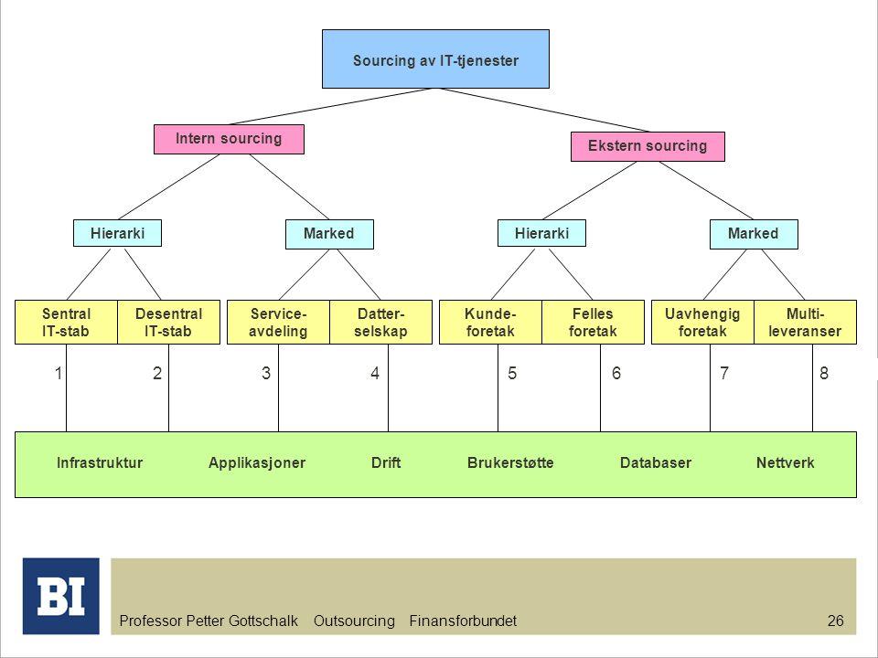 Professor Petter Gottschalk Outsourcing Finansforbundet 26 Sourcing av IT-tjenester Intern sourcing Ekstern sourcing HierarkiMarked 1 2 3 4 5 6 7 8 Se