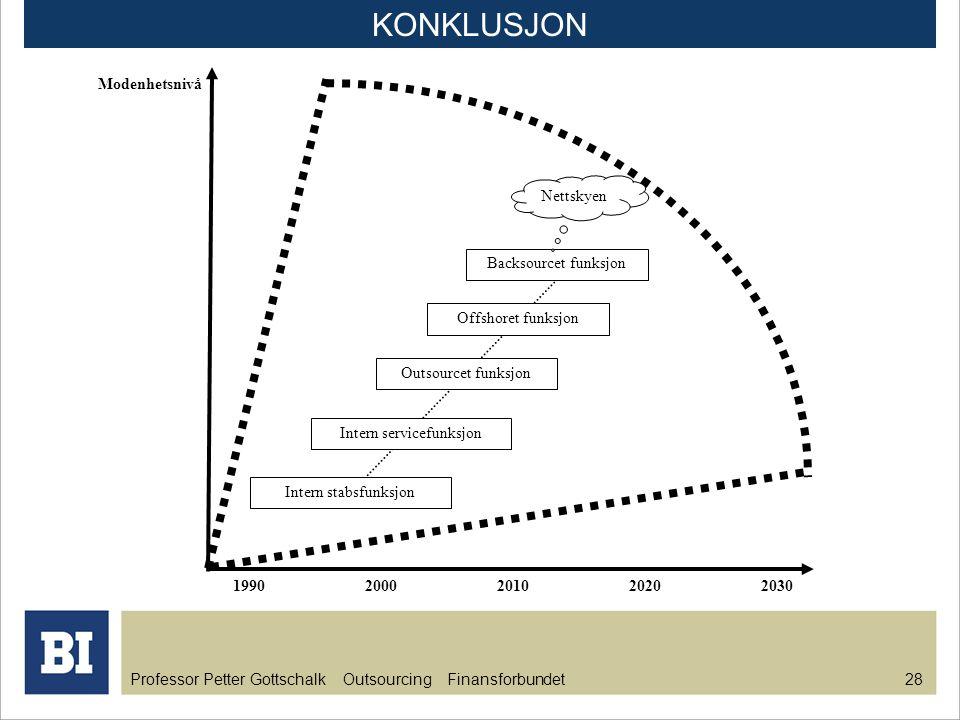 Professor Petter Gottschalk Outsourcing Finansforbundet 28 KONKLUSJON Intern stabsfunksjon Intern servicefunksjon Outsourcet funksjon Offshoret funksj