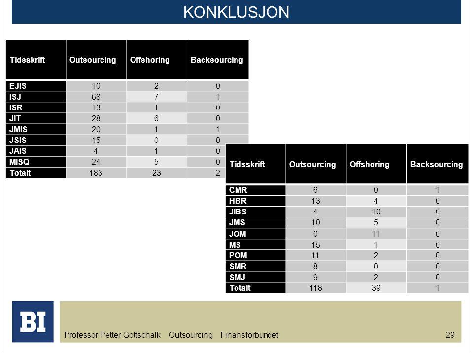 Professor Petter Gottschalk Outsourcing Finansforbundet 29 KONKLUSJON Tidsskrift OutsourcingOffshoringBacksourcing EJIS1020 ISJ6871 ISR1310 JIT2860 JM