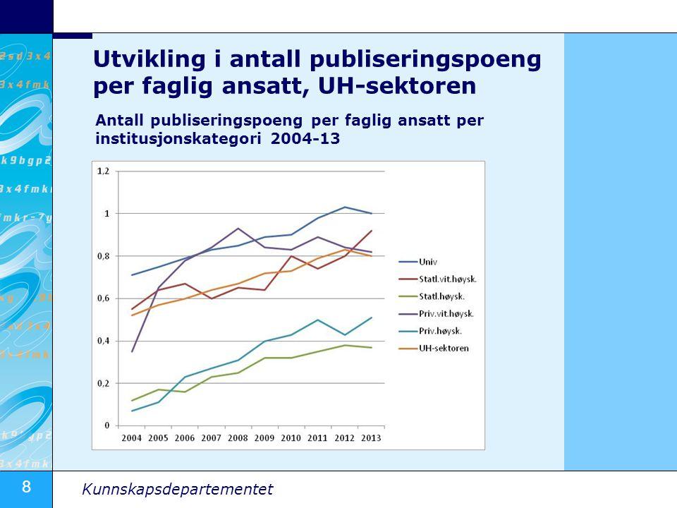 8 Kunnskapsdepartementet Utvikling i antall publiseringspoeng per faglig ansatt, UH-sektoren Antall publiseringspoeng per faglig ansatt per institusjo