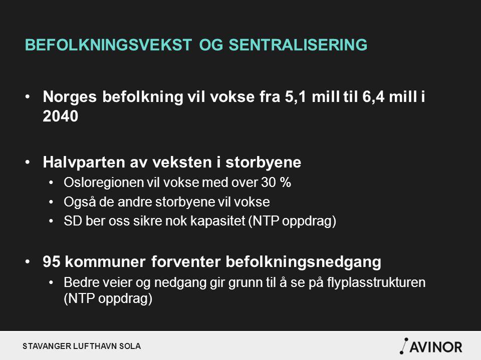 BEFOLKNINGSVEKST OG SENTRALISERING Norges befolkning vil vokse fra 5,1 mill til 6,4 mill i 2040 Halvparten av veksten i storbyene Osloregionen vil vokse med over 30 % Også de andre storbyene vil vokse SD ber oss sikre nok kapasitet (NTP oppdrag) 95 kommuner forventer befolkningsnedgang Bedre veier og nedgang gir grunn til å se på flyplasstrukturen (NTP oppdrag)