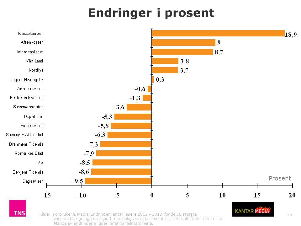 10 Kilde: Forbruker & Media. Endringer i antall lesere 2012 – 2013 for de 18 største avisene.