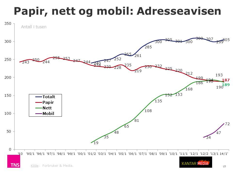 15 Kilde: Forbruker & Media. Antall i tusen Papir, nett og mobil: Adresseavisen