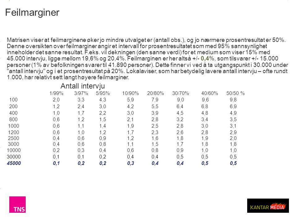3.14 X AXIS 6.65 BASE MARGIN 5.95 TOP MARGIN 4.52 CHART TOP 11.90 LEFT MARGIN 11.90 RIGHT MARGIN Interbuss Q2 2012 © TNS Feilmarginer Matrisen viser at feilmarginene øker jo mindre utvalget er (antall obs.), og jo nærmere prosentresultat er 50%.