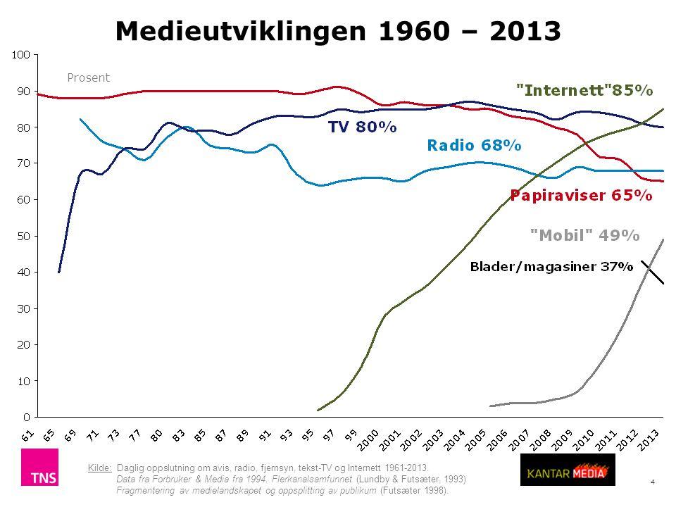 4 Medieutviklingen 1960 – 2013 Kilde: Daglig oppslutning om avis, radio, fjernsyn, tekst-TV og Internett 1961-2013.