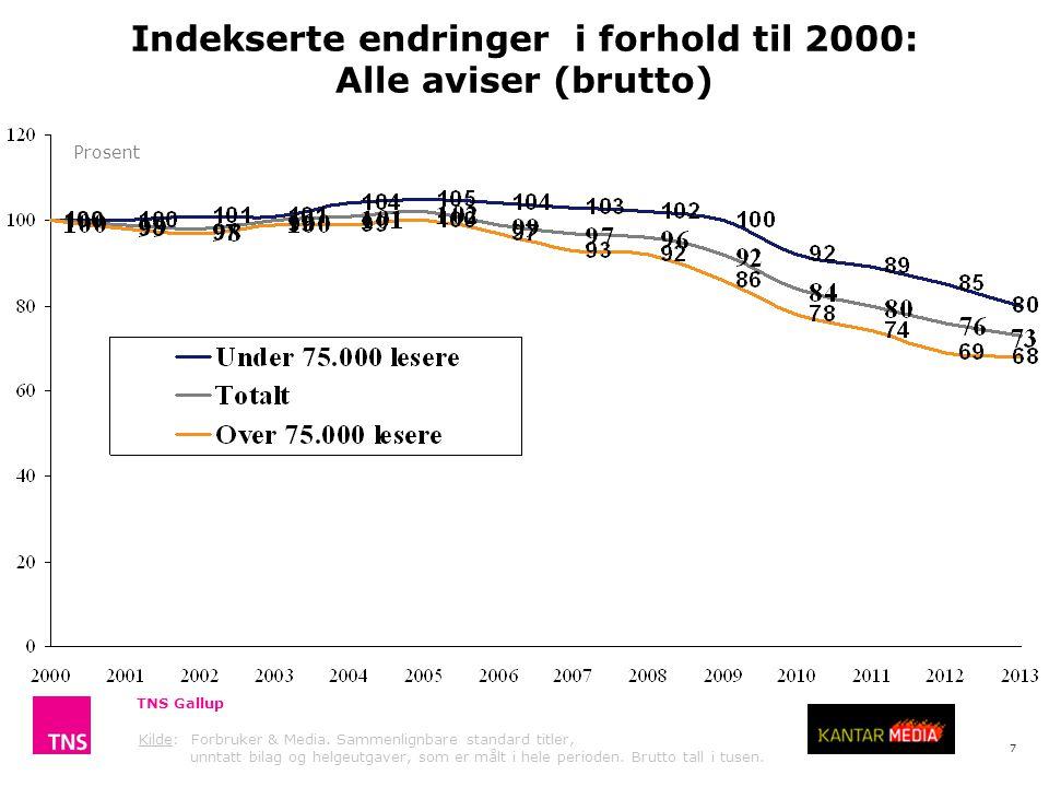 7 Indekserte endringer i forhold til 2000: Alle aviser (brutto) Prosent TNS Gallup Kilde: Forbruker & Media.