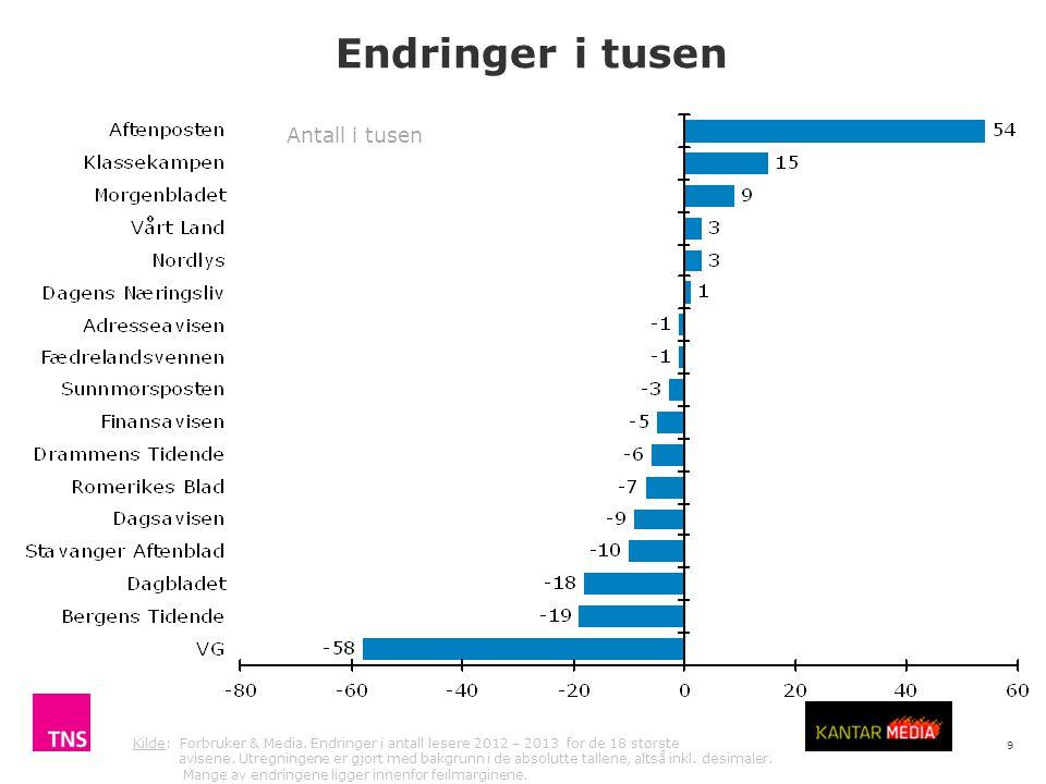 9 Endringer i tusen Kilde: Forbruker & Media.