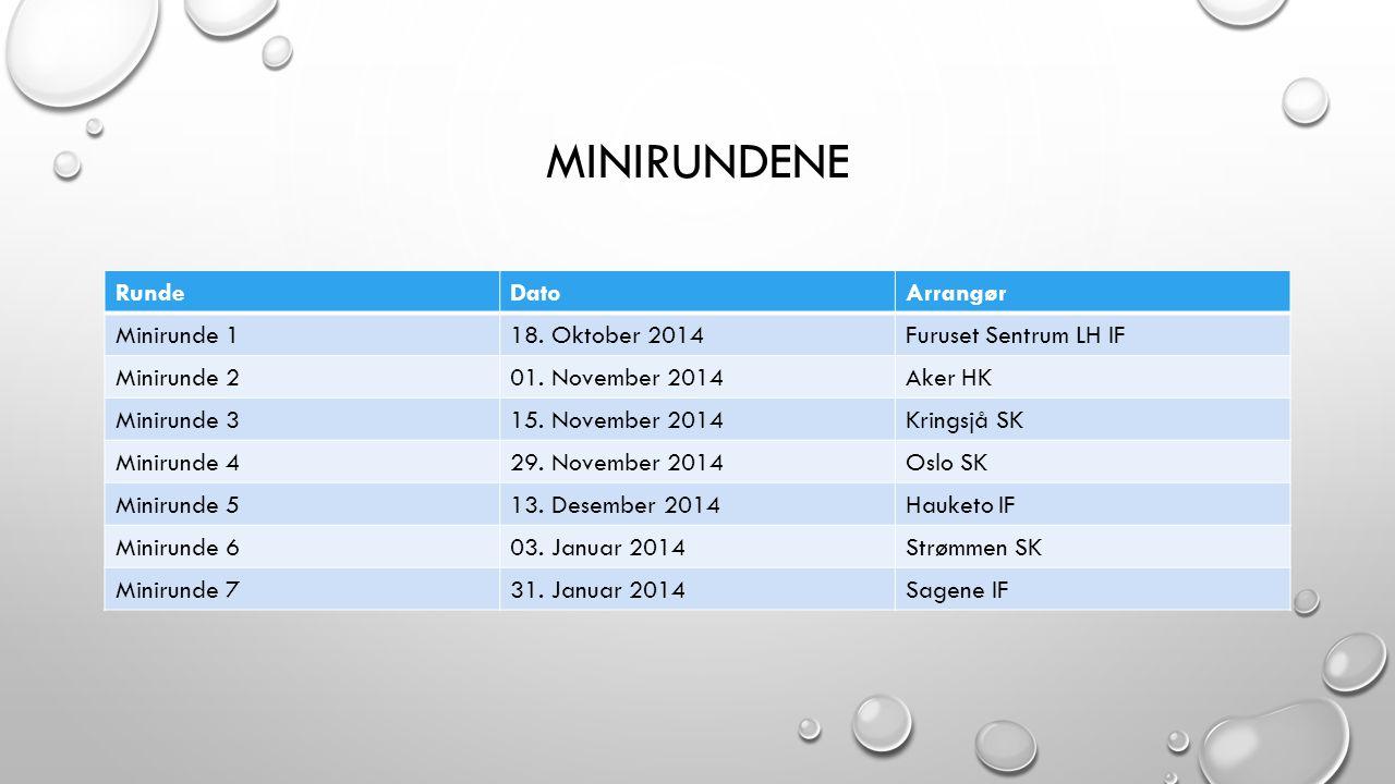 MINIRUNDENE RundeDatoArrangør Minirunde 118. Oktober 2014Furuset Sentrum LH IF Minirunde 201. November 2014Aker HK Minirunde 315. November 2014Kringsj