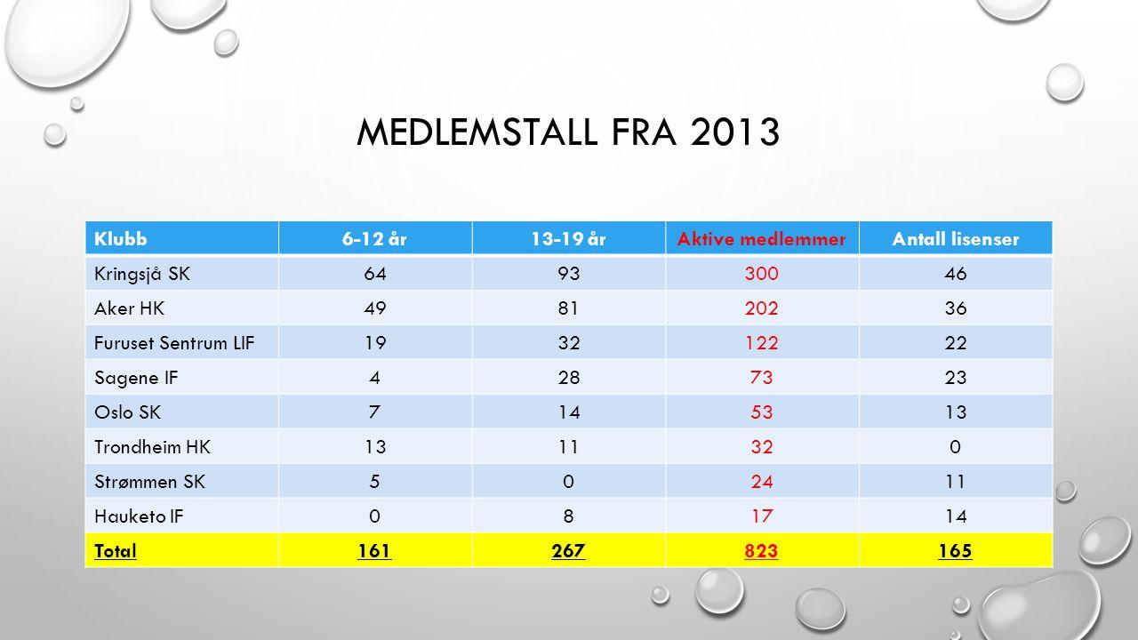 MEDLEMSTALL FRA 2013 Klubb6-12 år13-19 årAktive medlemmerAntall lisenser Kringsjå SK649330046 Aker HK498120236 Furuset Sentrum LIF193212222 Sagene IF4