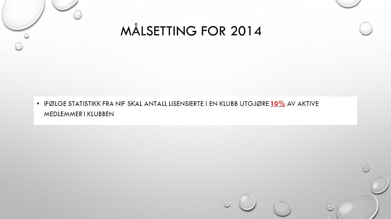 KlubbAntall Lisenser 2013Aktive medlemmer 2013Målsetting Aktive medlemmer Kringsjå SK46300460 Aker HK36202310 Furuset S.