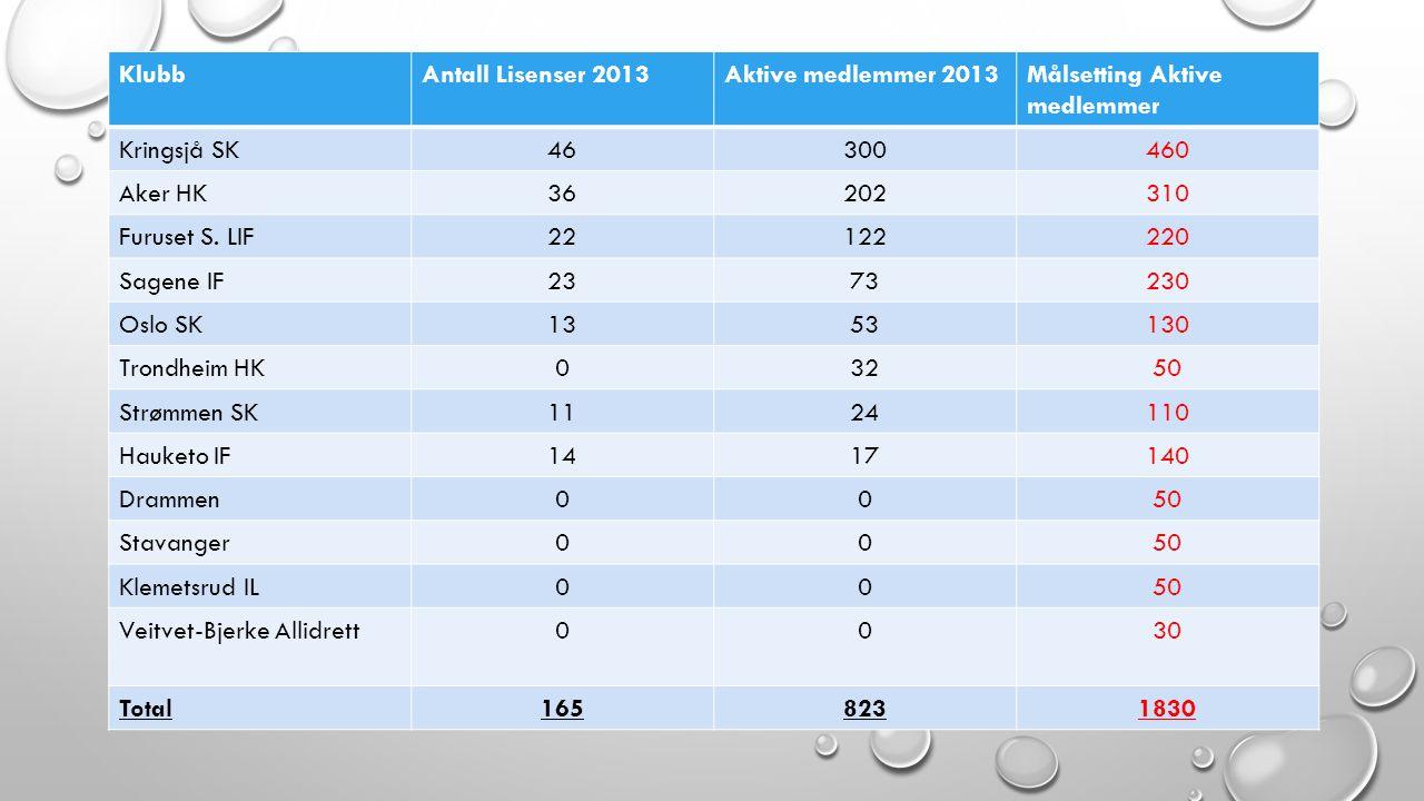 KlubbAntall Lisenser 2013Aktive medlemmer 2013Målsetting Aktive medlemmer Kringsjå SK46300460 Aker HK36202310 Furuset S. LIF22122220 Sagene IF2373230