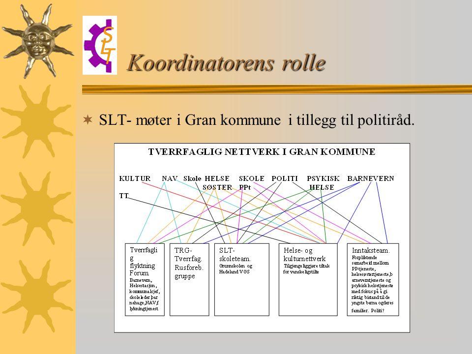  SLT- møter i Gran kommune i tillegg til politiråd. Koordinatorens rolle