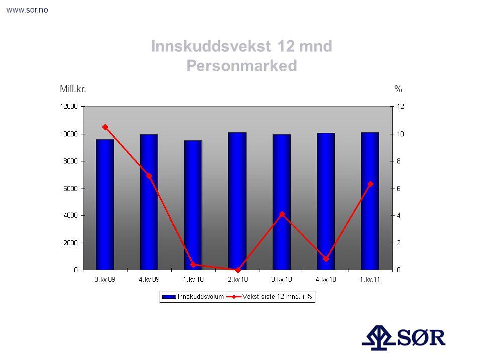 www.sor.no Innskuddsvekst 12 mnd Personmarked Mill.kr.%