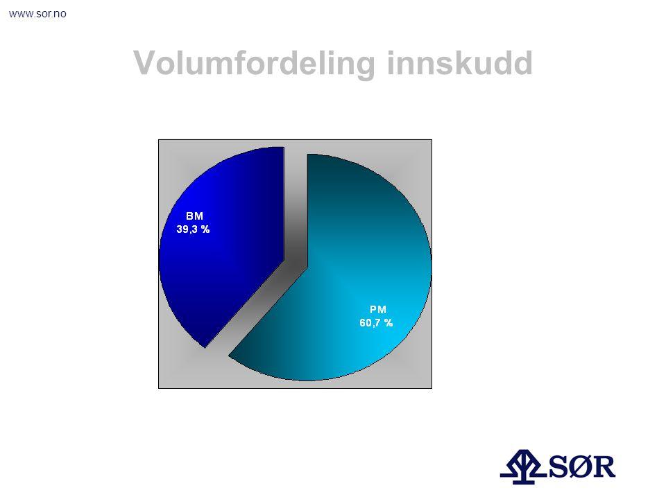 www.sor.no Volumfordeling innskudd