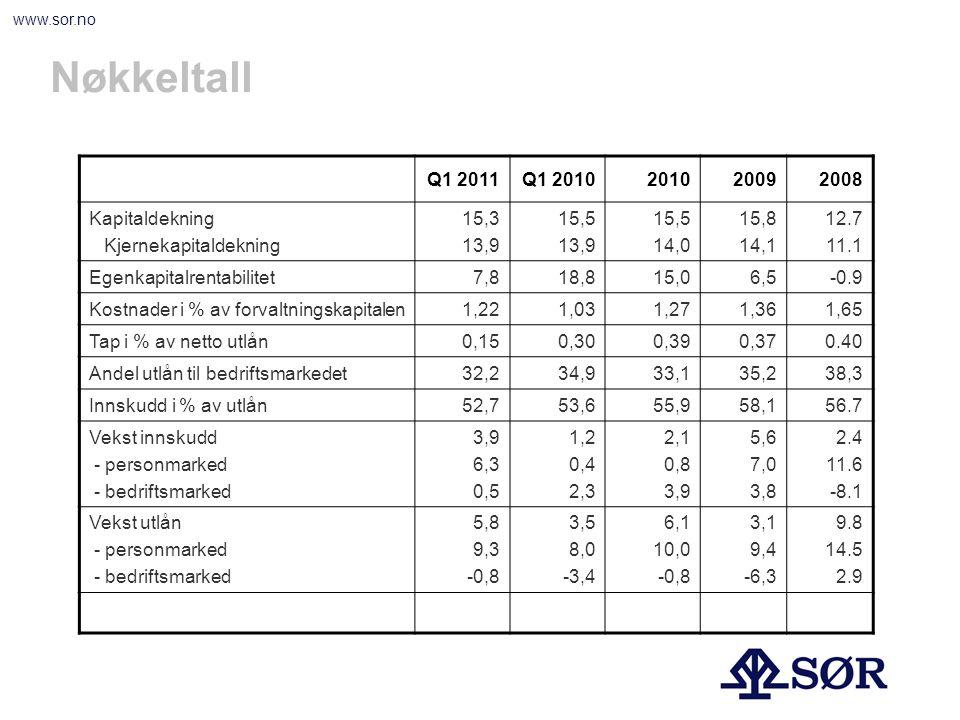 www.sor.no Netto renteinntekter og rentenetto Mill.kr.%