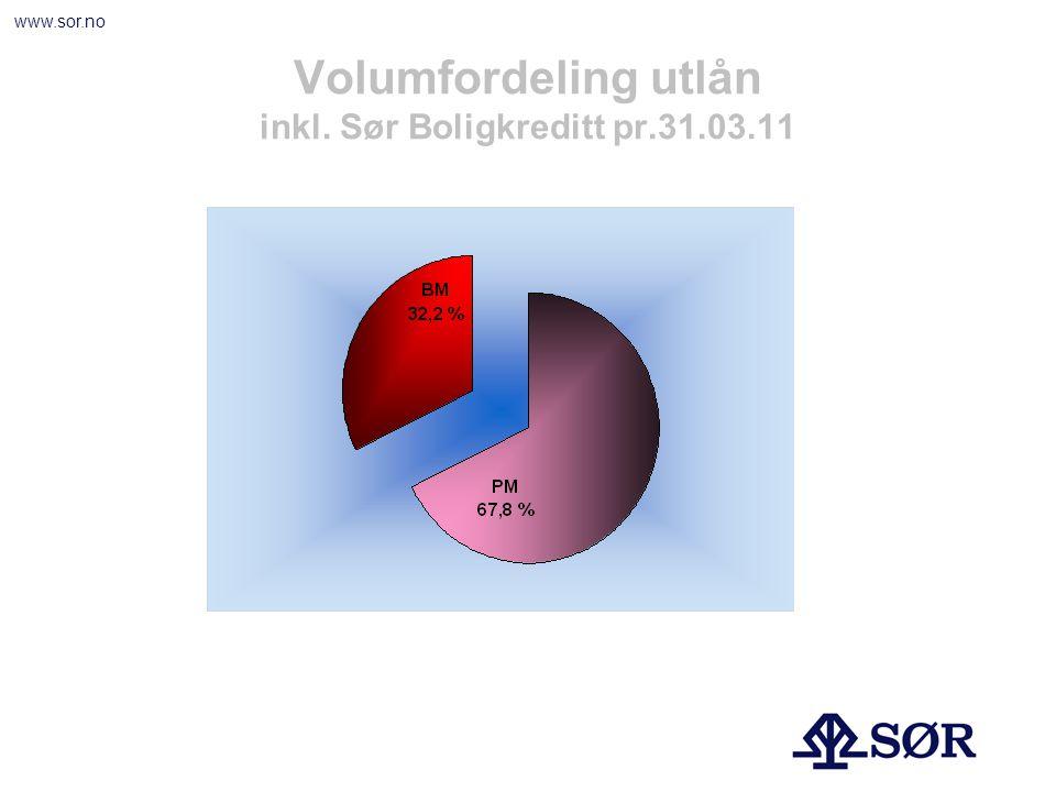 www.sor.no Næringsfordeling av utlån pr dato