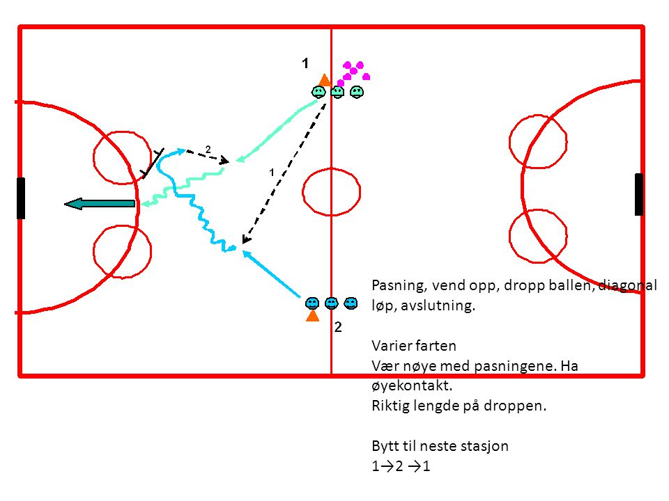 Pasning, vend opp, dropp ballen, diagonal løp, avslutning.