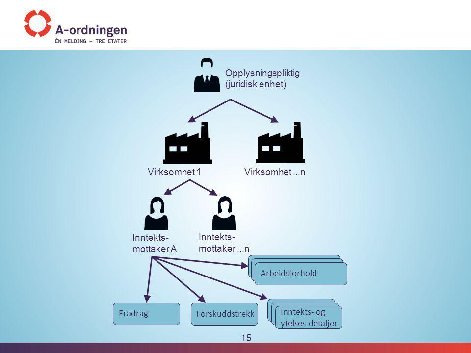 15 Opplysningspliktig (juridisk enhet) Inntekts- mottaker A Fradrag Forskuddstrekk Inntekts- og ytelses detaljer Virksomhet 1 Virksomhet...n A Arbeids