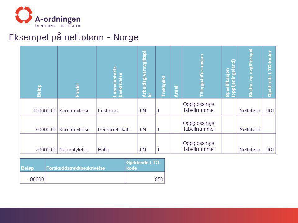Eksempel på nettolønn - Norge Beløp Fordel Lønnsinntekts- beskrivelse Arbeidsgiveravgiftspli kt Trekkplikt Antall Tilleggsinformasjon Spesifikasjon (o