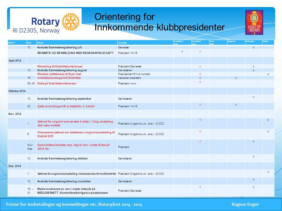 Orientering for Innkommende klubbpresidenter Frister for innbetalinger og innmeldinger etc.