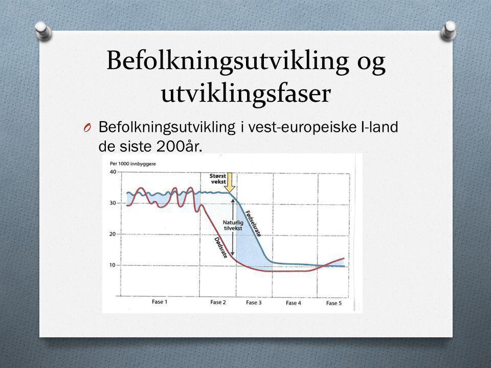 Befolkningsutvikling og utviklingsfaser O Befolkningsutvikling i vest-europeiske I-land de siste 200år.