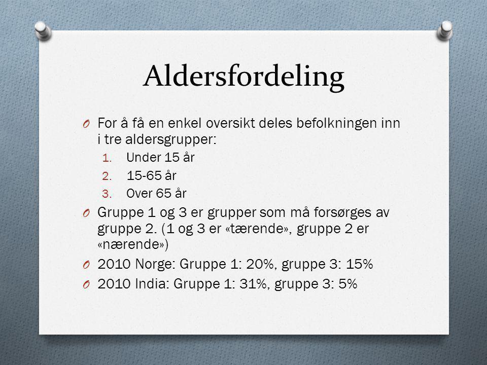 Aldersfordeling O For å få en enkel oversikt deles befolkningen inn i tre aldersgrupper: 1. Under 15 år 2. 15-65 år 3. Over 65 år O Gruppe 1 og 3 er g
