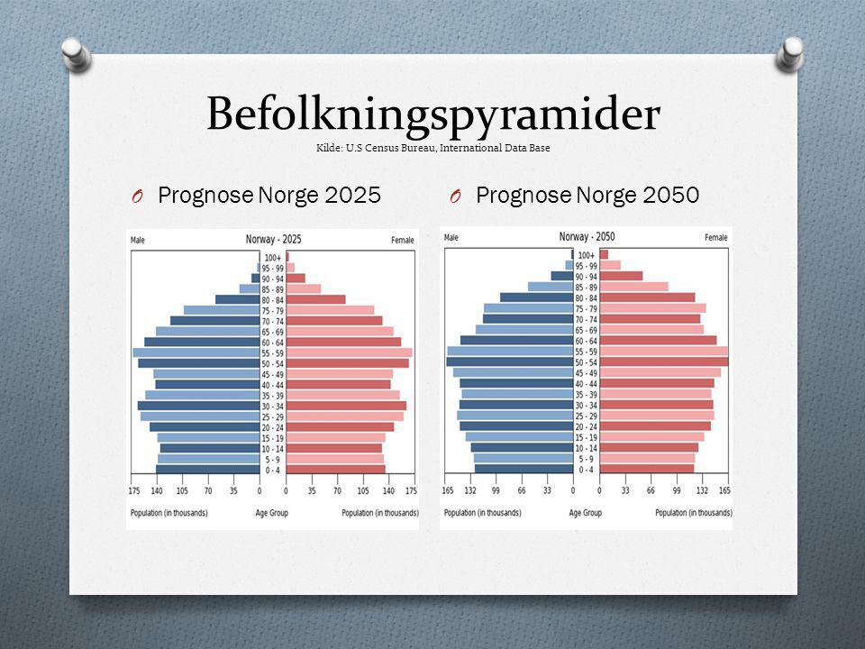 Befolkningspyramider Kilde: U.S Census Bureau, International Data Base O Prognose Norge 2025 O Prognose Norge 2050
