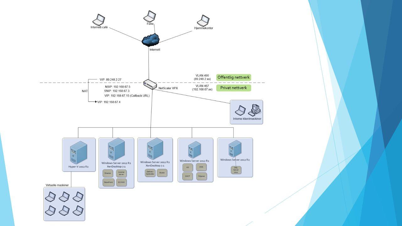 Demonstrasjon av system  Pålogging via NetScaler  Legge og starte applikasjoner  Starte skrivebord  Lagring av filer