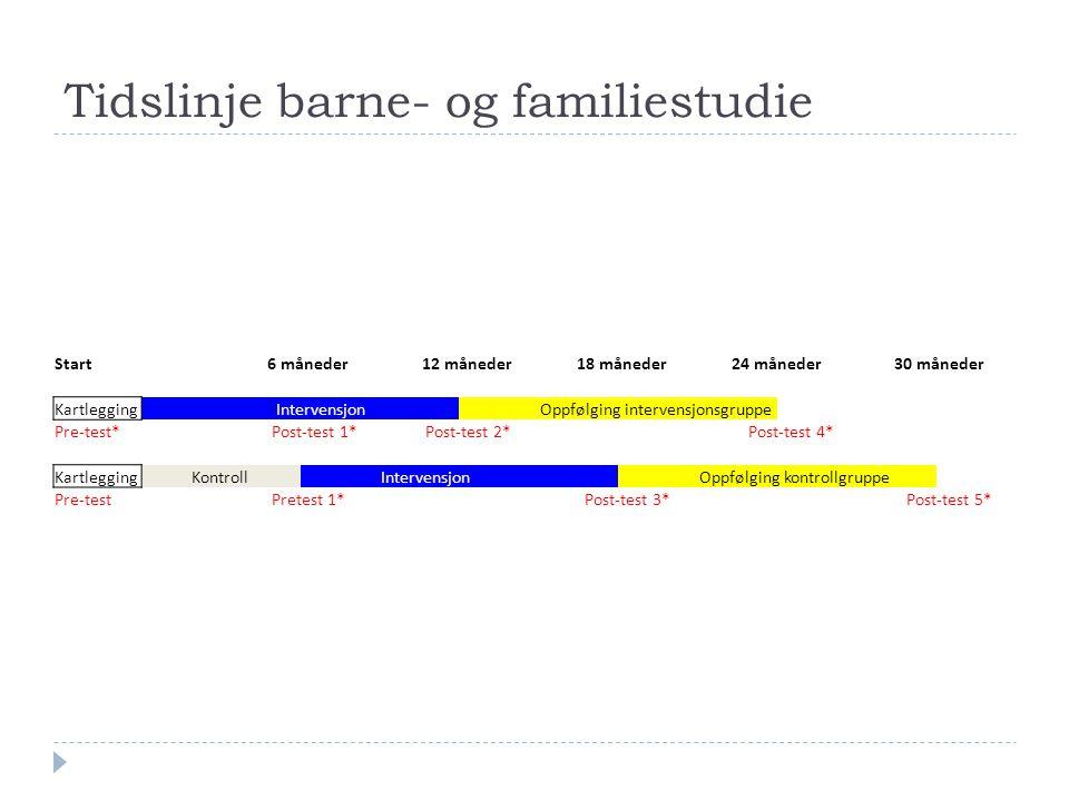 Tidslinje barne- og familiestudie Start 6 måneder 12 måneder 18 måneder 24 måneder 30 måneder Kartlegging Intervensjon Oppfølging intervensjonsgruppe