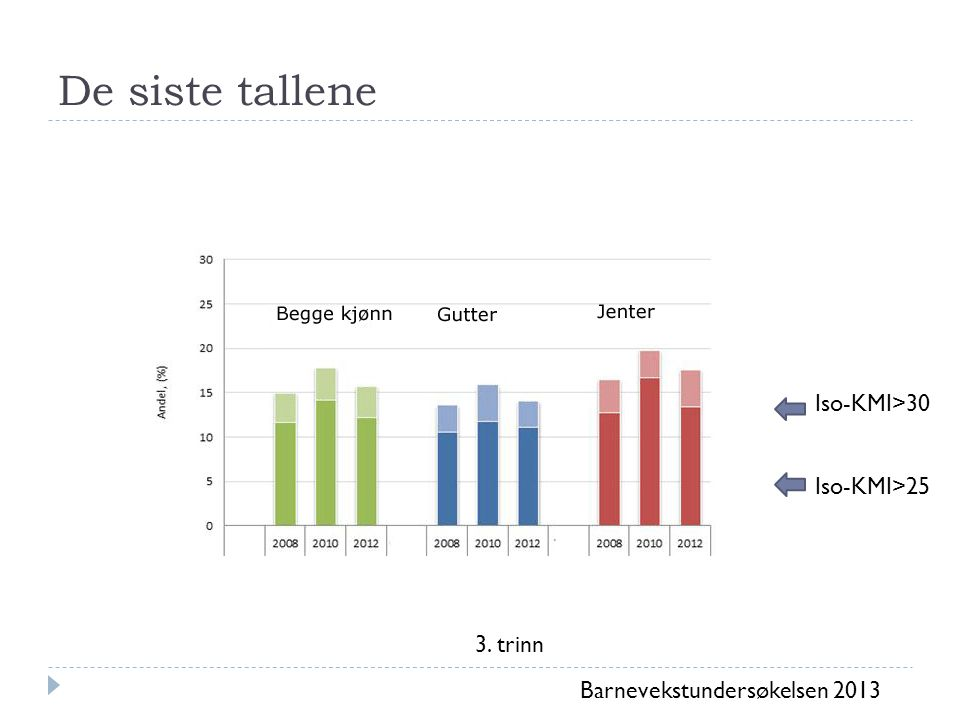 De siste tallene 3. trinn Barnevekstundersøkelsen 2013 Iso-KMI>30 Iso-KMI>25