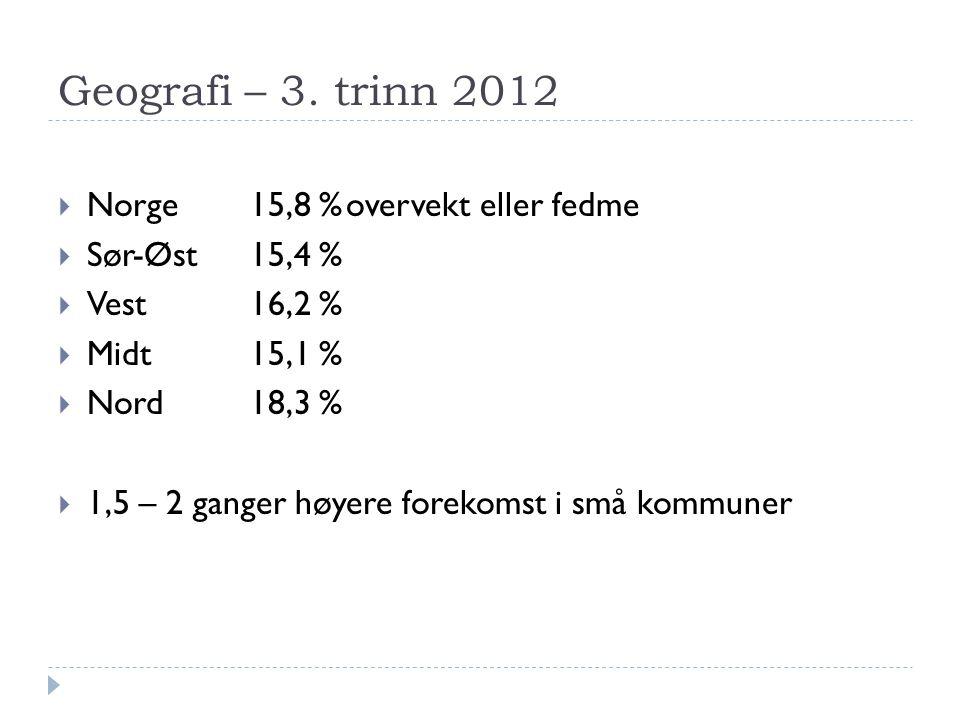 Geografi – 3. trinn 2012  Norge 15,8 %overvekt eller fedme  Sør-Øst 15,4 %  Vest16,2 %  Midt15,1 %  Nord18,3 %  1,5 – 2 ganger høyere forekomst