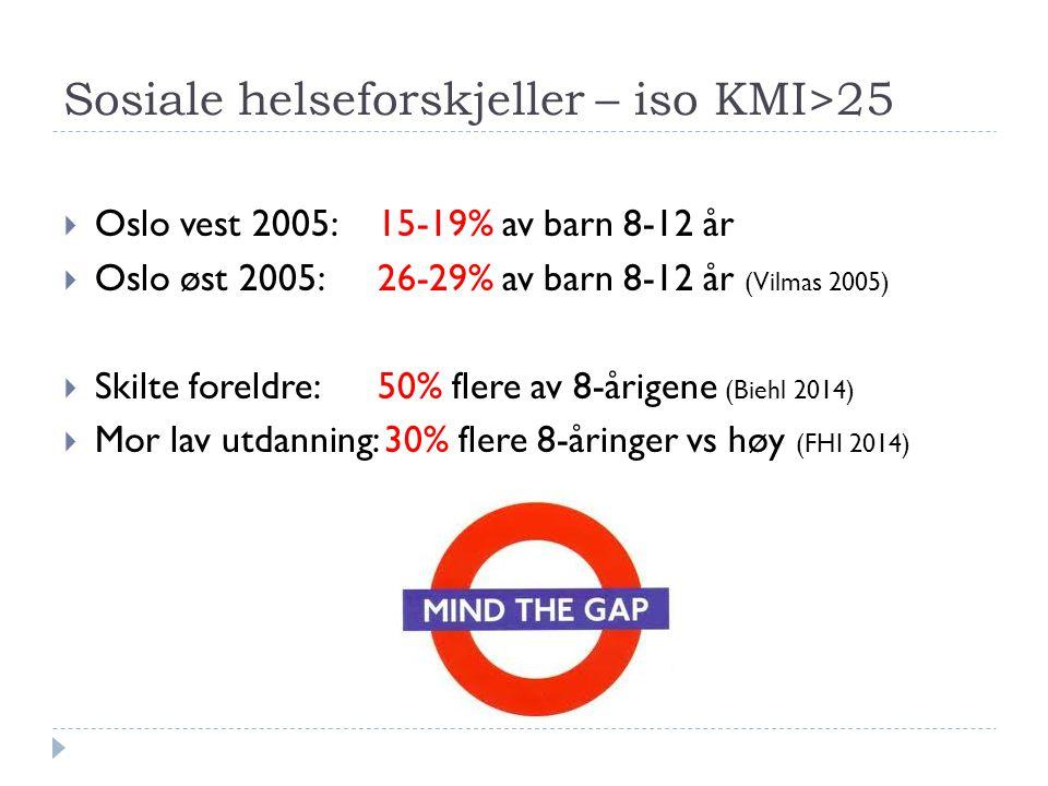 Sosiale helseforskjeller – iso KMI>25  Oslo vest 2005: 15-19% av barn 8-12 år  Oslo øst 2005: 26-29% av barn 8-12 år (Vilmas 2005)  Skilte foreldre