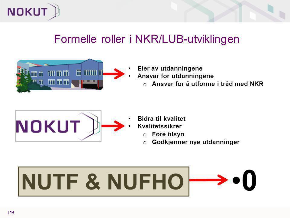 Formelle roller i NKR/LUB-utviklingen | 14 Eier av utdanningene Ansvar for utdanningene o Ansvar for å utforme i tråd med NKR Bidra til kvalitet Kvalitetssikrer o Føre tilsyn o Godkjenner nye utdanninger 0 NUTF & NUFHO