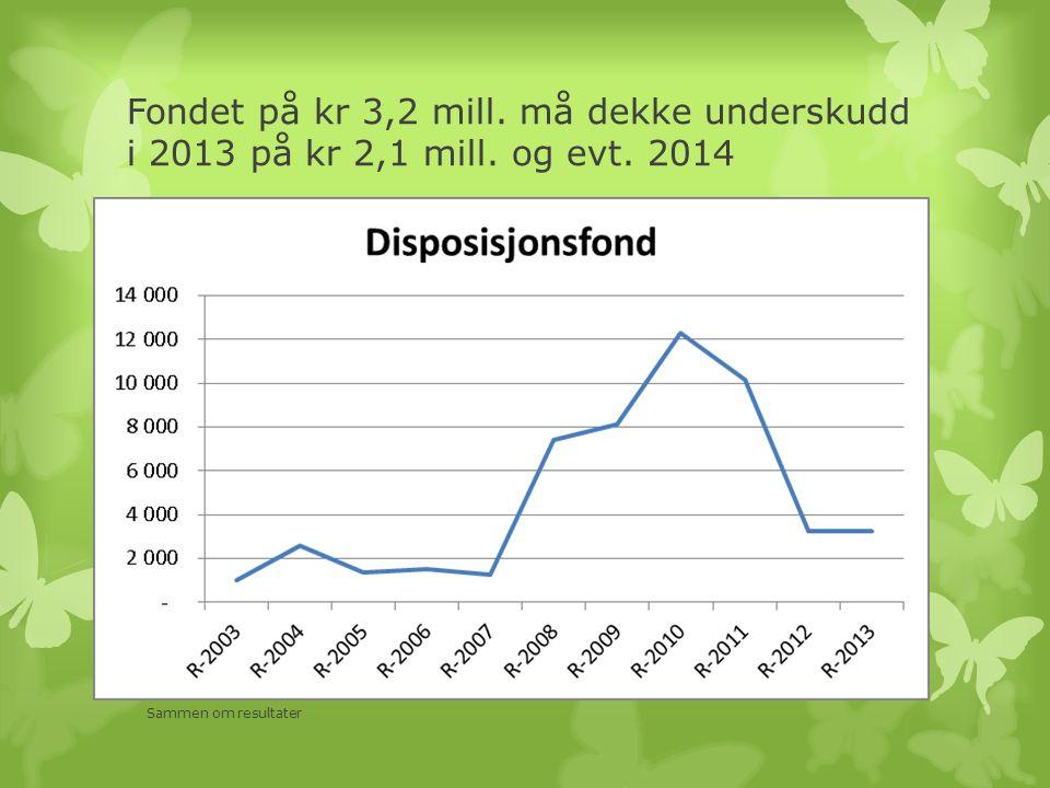 Fondet på kr 3,2 mill. må dekke underskudd i 2013 på kr 2,1 mill. og evt. 2014 Sammen om resultater